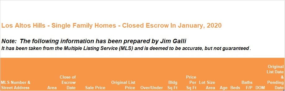 Los Altos Hills Real Estate • Single Family Homes • Sold and Closed Escrow January of 2020 • Jim Galli & Katie Galli Ketelsen, Los Altos Hills Realtors • (650) 224-5621 or (408) 252-7694