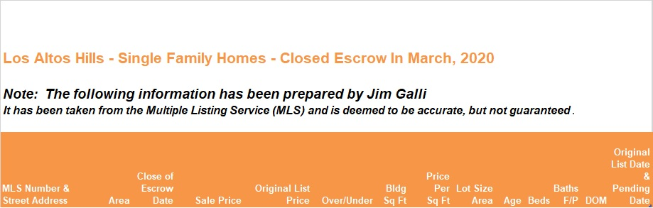 Los Altos Hills Real Estate • Single Family Homes • Sold and Closed Escrow March of 2020 • Jim Galli & Katie Galli Ketelsen, Los Altos Hills Realtors • (650) 224-5621 or (408) 252-7694