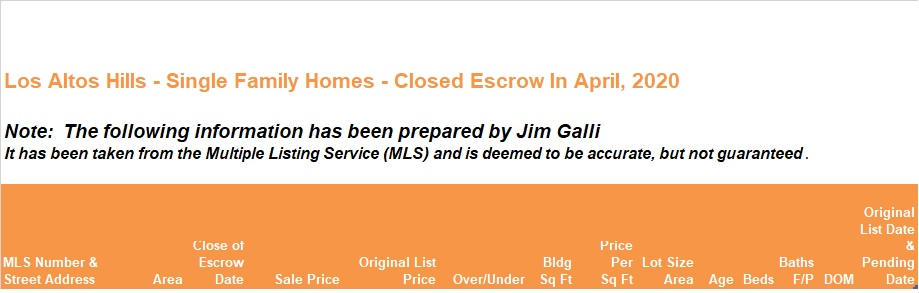 Los Altos Hills Real Estate • Single Family Homes • Sold and Closed Escrow April of 2020 • Jim Galli & Katie Galli Ketelsen, Los Altos Hills Realtors • (650) 224-5621 or (408) 252-7694