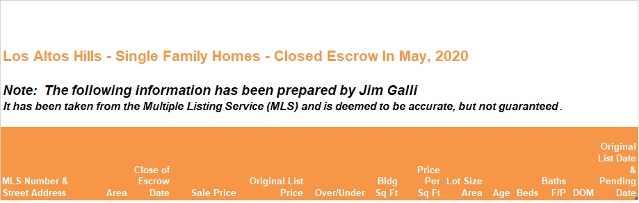 Los Altos Hills Real Estate • Single Family Homes • Sold and Closed Escrow May of 2020 • Jim Galli & Katie Galli Ketelsen, Los Altos Hills Realtors • (650) 224-5621 or (408) 252-7694