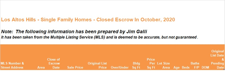 Los Altos Hills Real Estate • Single Family Homes • Sold and Closed Escrow October of 2020 • Jim Galli & Katie Galli Ketelsen, Los Altos Hills Realtors • (650) 224-5621 or (408) 252-7694