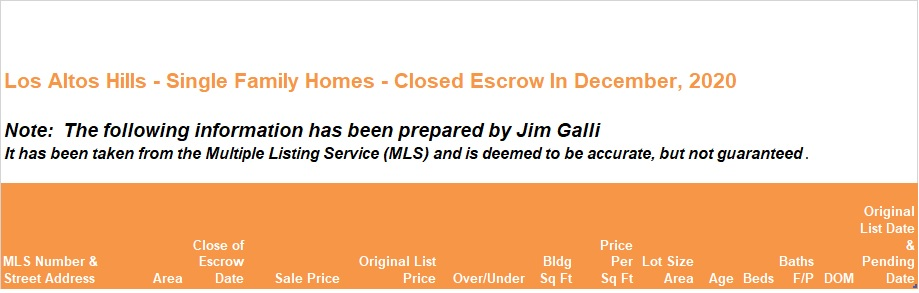 Los Altos Hills Real Estate • Single Family Homes • Sold and Closed Escrow December of 2020 • Jim Galli & Katie Galli Ketelsen, Los Altos Hills Realtors • (650) 224-5621 or (408) 252-7694