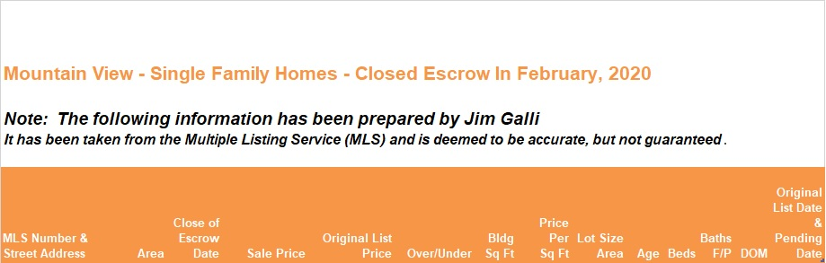 Mountain View Real Estate • Single Family Homes • Sold and Closed Escrow February of 2020 • Jim Galli & Katie Galli Ketelsen, Mountain View Realtors • (650) 224-5621 or (408) 252-7694