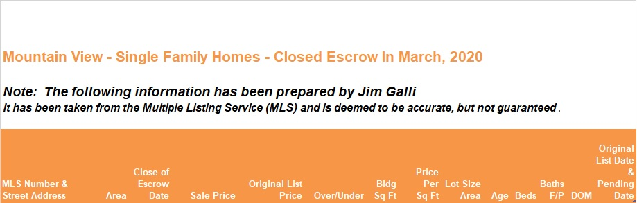 Mountain View Real Estate • Single Family Homes • Sold and Closed Escrow March of 2020 • Jim Galli & Katie Galli Ketelsen, Mountain View Realtors • (650) 224-5621 or (408) 252-7694