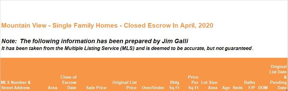 Mountain View Real Estate • Single Family Homes • Sold and Closed Escrow April of 2020 • Jim Galli & Katie Galli Ketelsen, Mountain View Realtors • (650) 224-5621 or (408) 252-7694