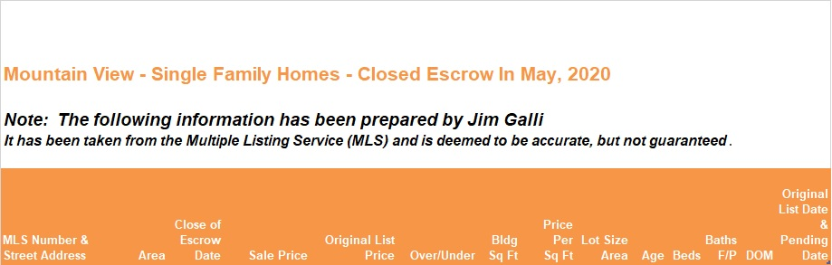 Mountain View Real Estate • Single Family Homes • Sold and Closed Escrow May of 2020 • Jim Galli & Katie Galli Ketelsen, Mountain View Realtors • (650) 224-5621 or (408) 252-7694