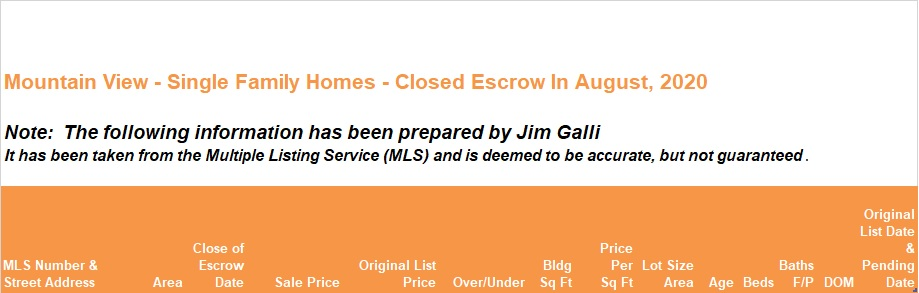 Mountain View Real Estate • Single Family Homes • Sold and Closed Escrow August of 2020 • Jim Galli & Katie Galli Ketelsen, Mountain View Realtors • (650) 224-5621 or (408) 252-7694