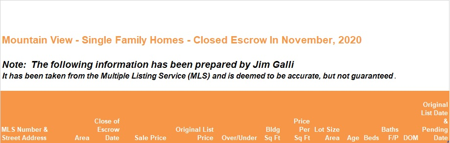 Mountain View Real Estate • Single Family Homes • Sold and Closed Escrow November of 2020 • Jim Galli & Katie Galli Ketelsen, Mountain View Realtors • (650) 224-5621 or (408) 252-7694